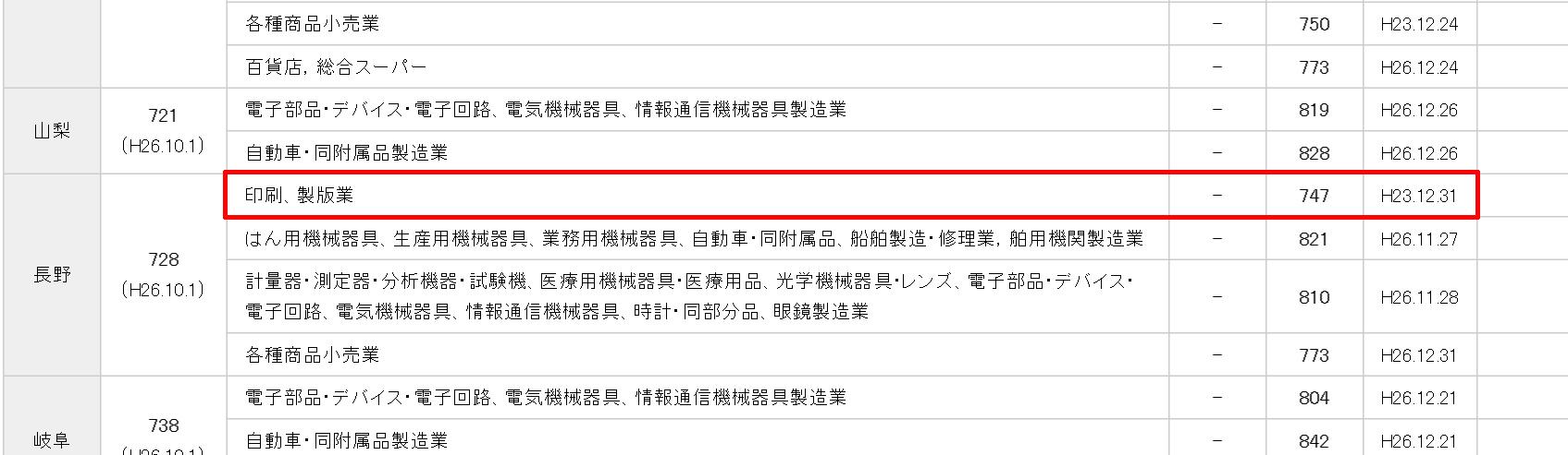 長野_産業別最低賃金_厚労省